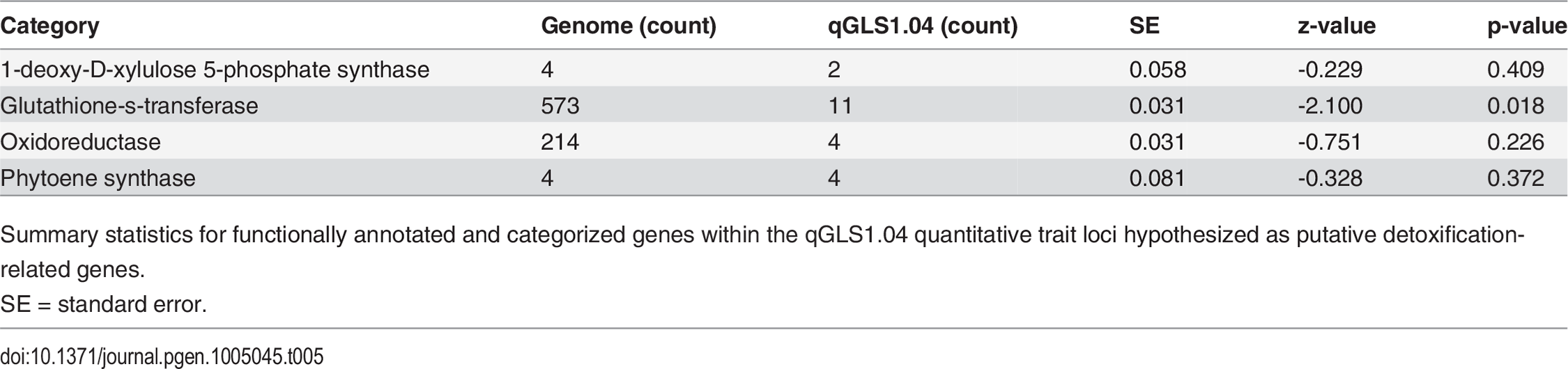 Summary statistics for detoxification-related genes underlying qGLS1.04.