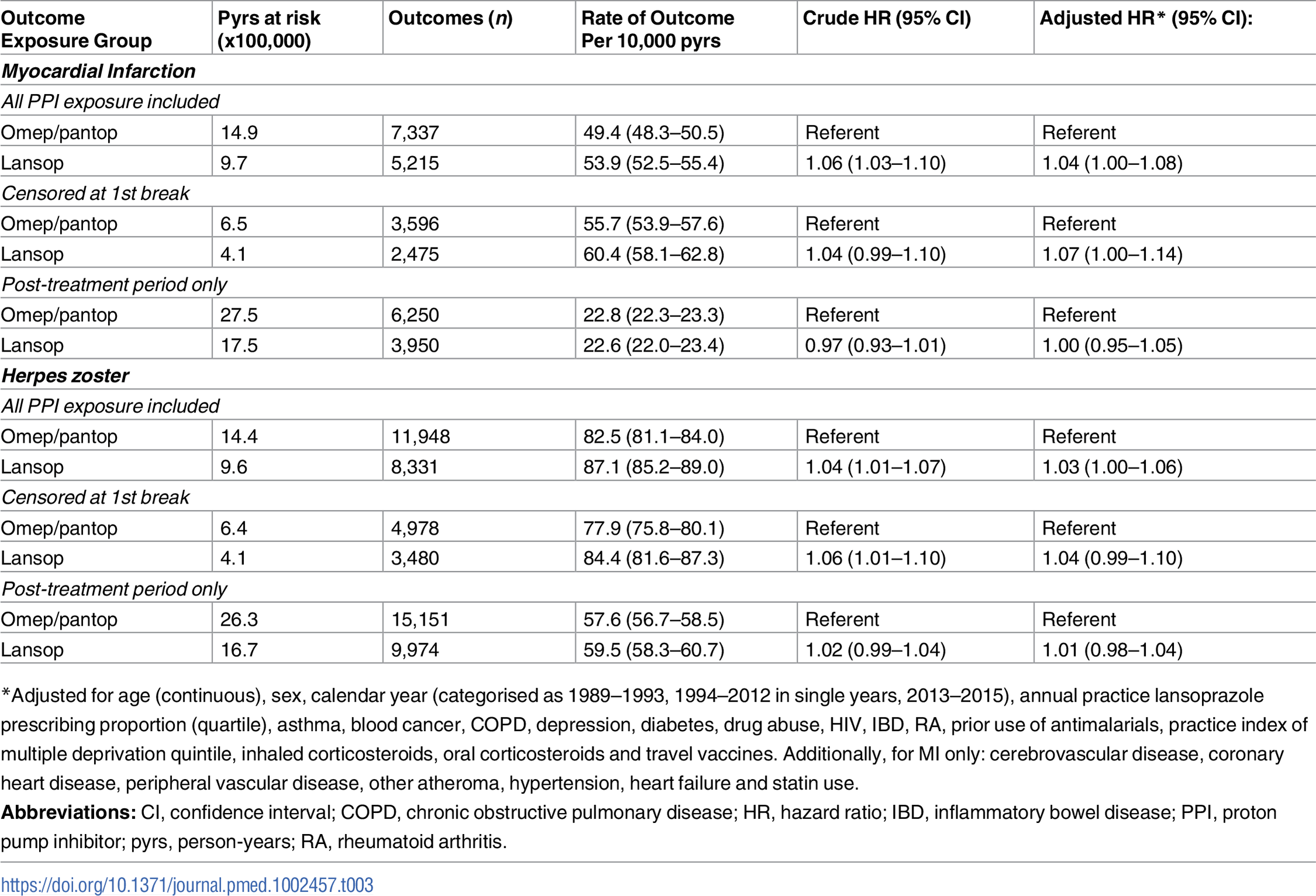 Association between lansoprazole and control outcomes, compared with omeprazole or pantoprazole.