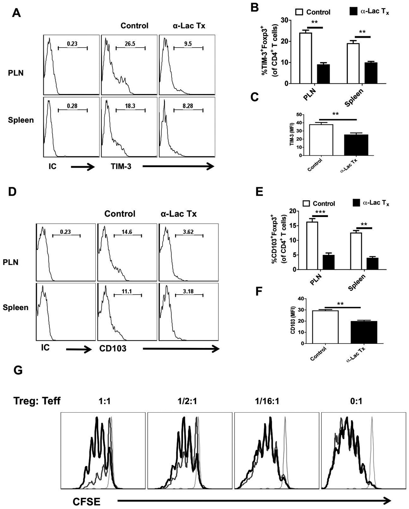 Administration of α-lactose diminishes regulatory T cells responses.