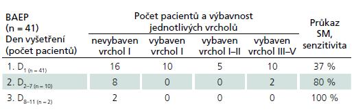 BAEP vyšetření u pacientů se SM – senzitivita průkazu SM a výbavnost jednotlivých vrcholů.