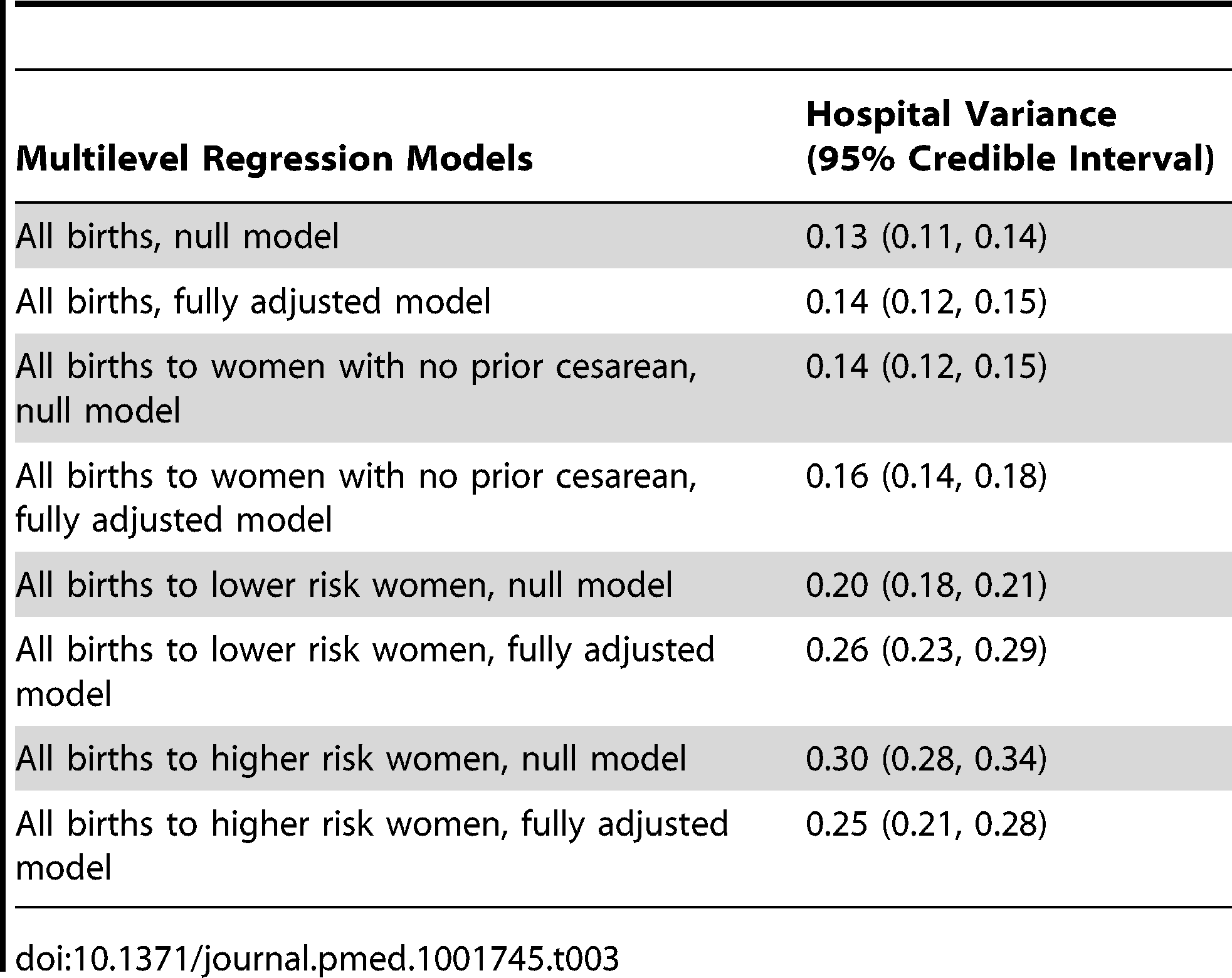 """Hospital variance and 95% credible interval for null analyses and analyses fully adjusted for covariates listed in <em class=""""ref"""">Table 2</em>, from a multilevel model of births nested in hospitals."""