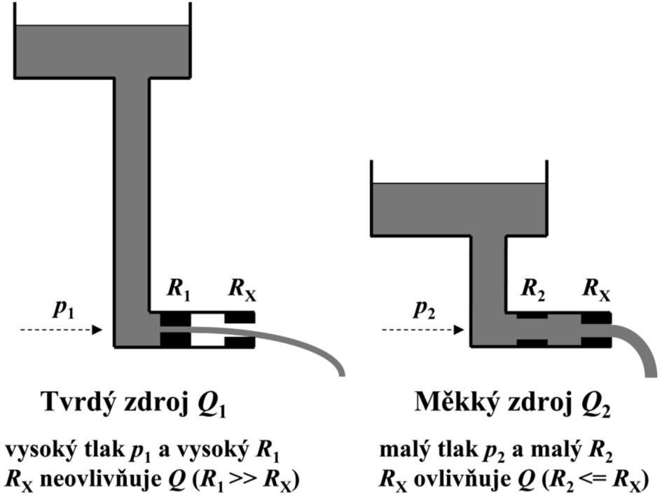 Tvrdý a měkký zdroj průtoku a ovlivnění průtoku přídavným odporem R<sub>x</sub> p – hydrostatický tlak kapaliny na úrovni výtokového otvoru závislý na výšce kapaliny, R<sub>1</sub> a R<sub>2</sub> – vnitřní průtočné odpory zdroje průtoku, R<sub>x</sub> – přídavný zatěžovací průtočný odpor