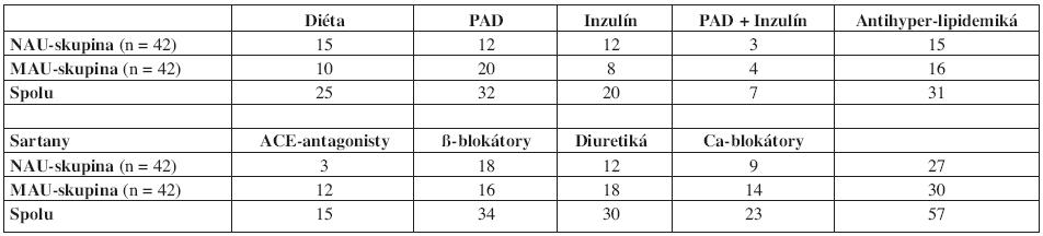 Antidiabetická, antihyperlipidemická a antihypertenzívna liečba osôb v oboch diabetických podskupinách.