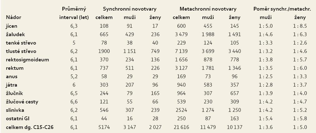 Průměrný interval a poměr následných novotvarů u nemocných s 14 744 primárními nádory Gi. Tab. 4. Average interval and proportion of subsequent neoplasms in patients with 14,744 primary GI cancers.