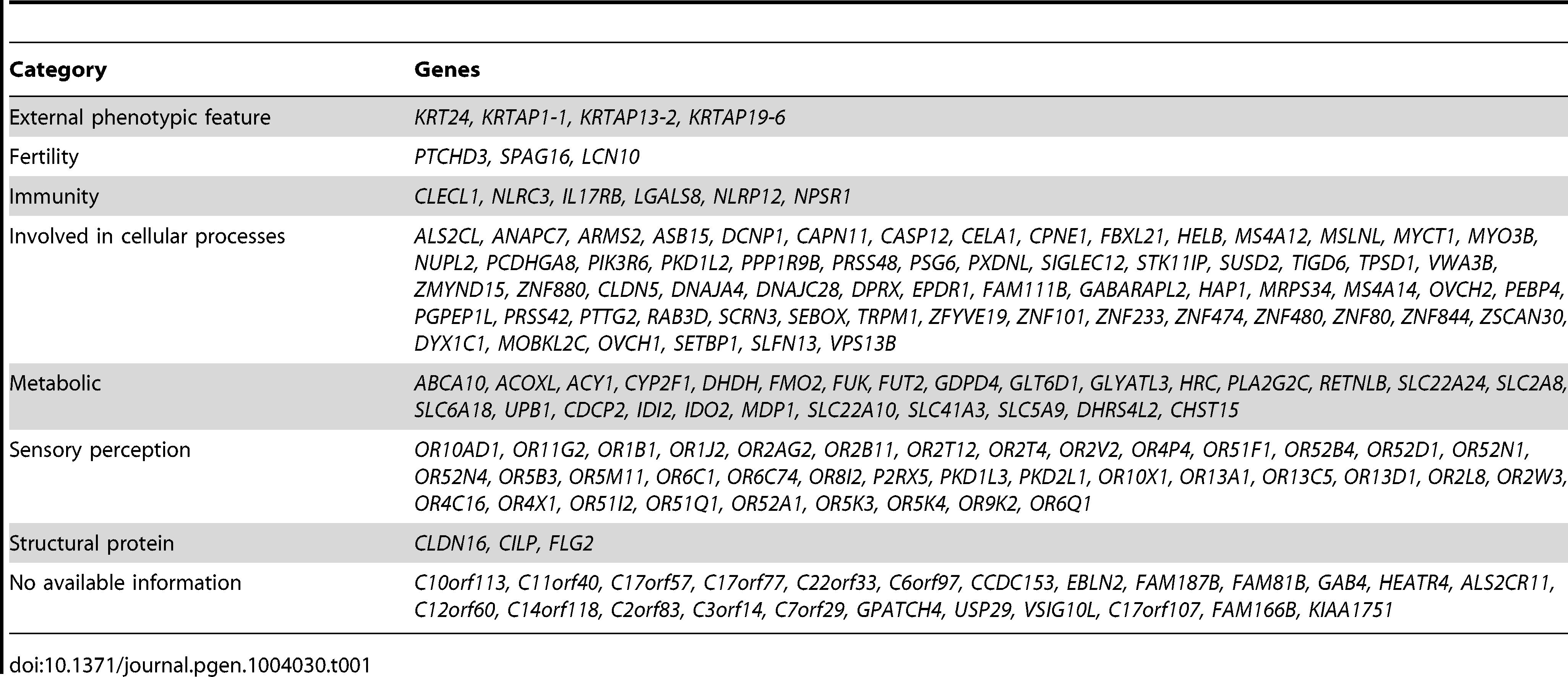 "Summary of genes with biallelic LoF (please refer to Supp. <em class=""ref"">Table S2</em> for a full list of the LoF alleles, and to Supp. <em class=""ref"">Table S4</em> for a full list of the reported function for each of these genes and the score of the LoF allele)."