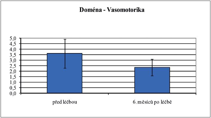 Porovnání klimakterických obtíží v doméně Vazomotorika u žen v menopauze před zahájením hormonální léčby a 6 měsíců po jejím zahájení