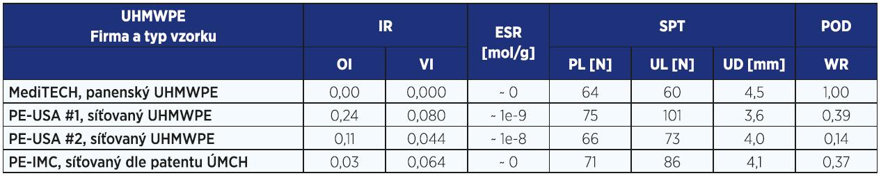 Přehled našich výsledků analýzy nových UHMWPE komponent kloubních náhrad charakterizující jejich vlastnosti – panenského UHMWPE oproti modernímu UHMWPE dvou amerických výrobců (PE-USA) a patentovaného UHMWPE našeho týmu (PE-IMC).