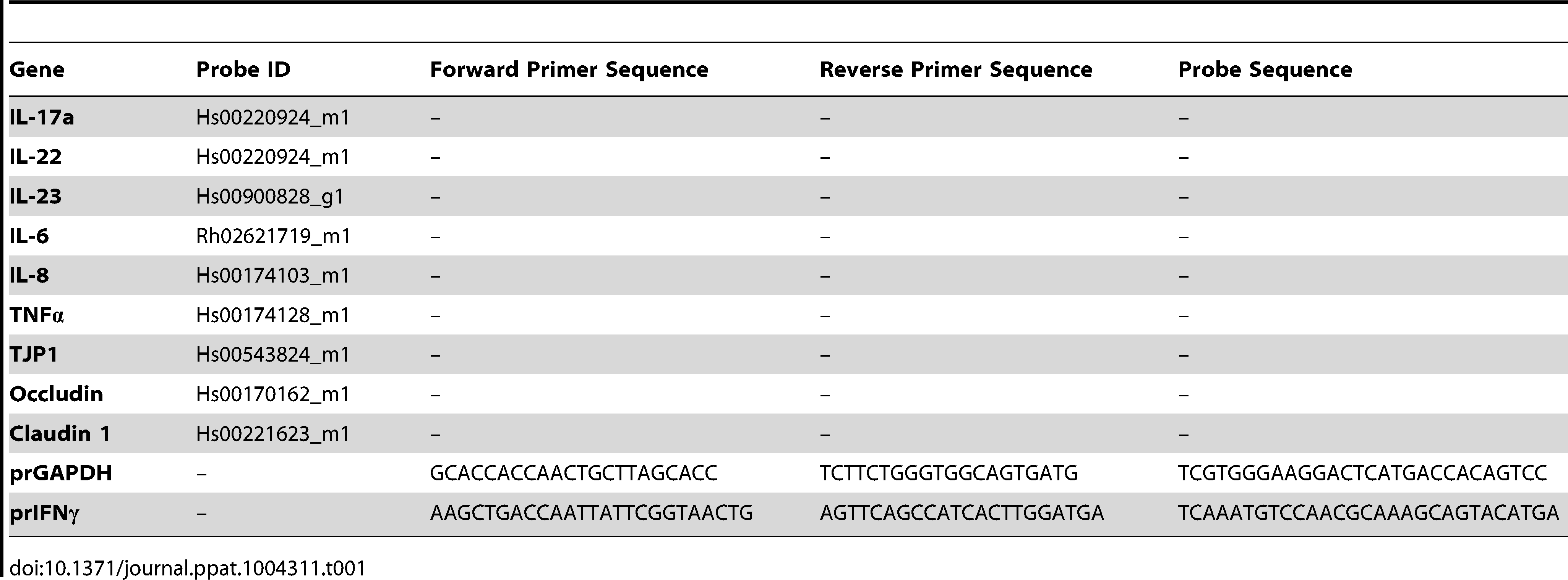 RT-PCR gene primer sequences and probe IDs.