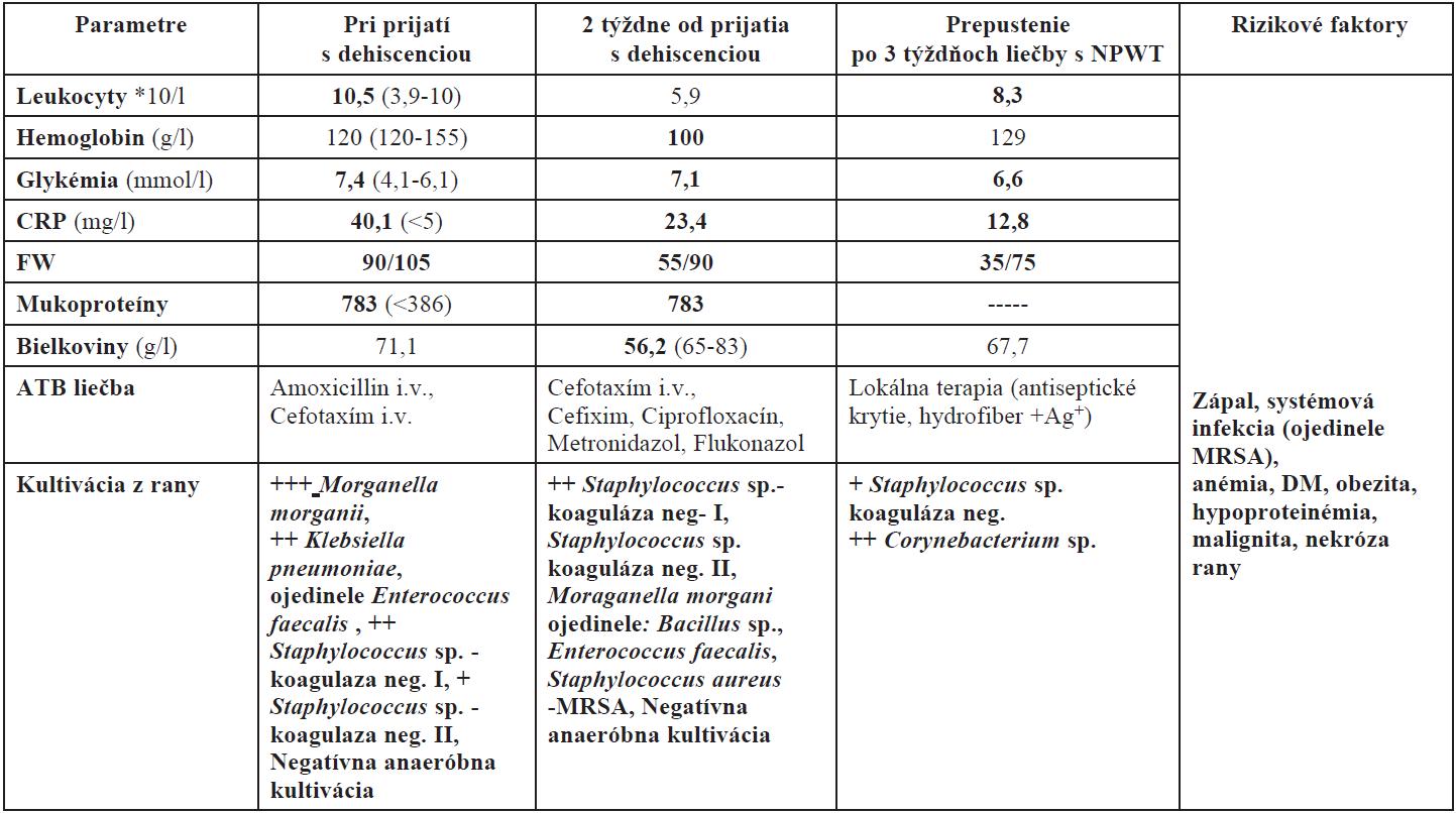 Porovnanie vybraných laboratórnych parametrov dôležitých pri hojení rán