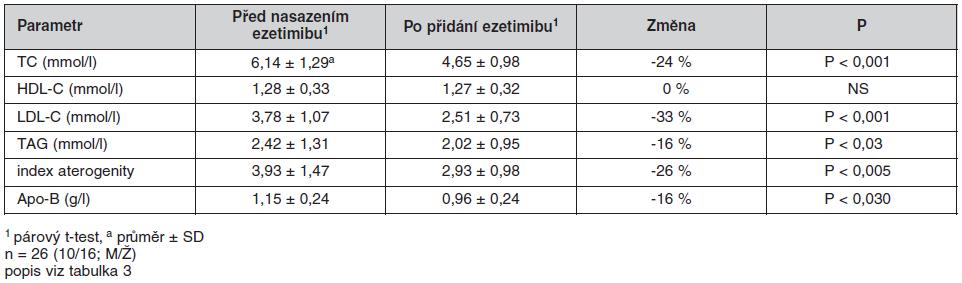 Ukazatele metabolismu lipidů u pacientů s DM 2. typu