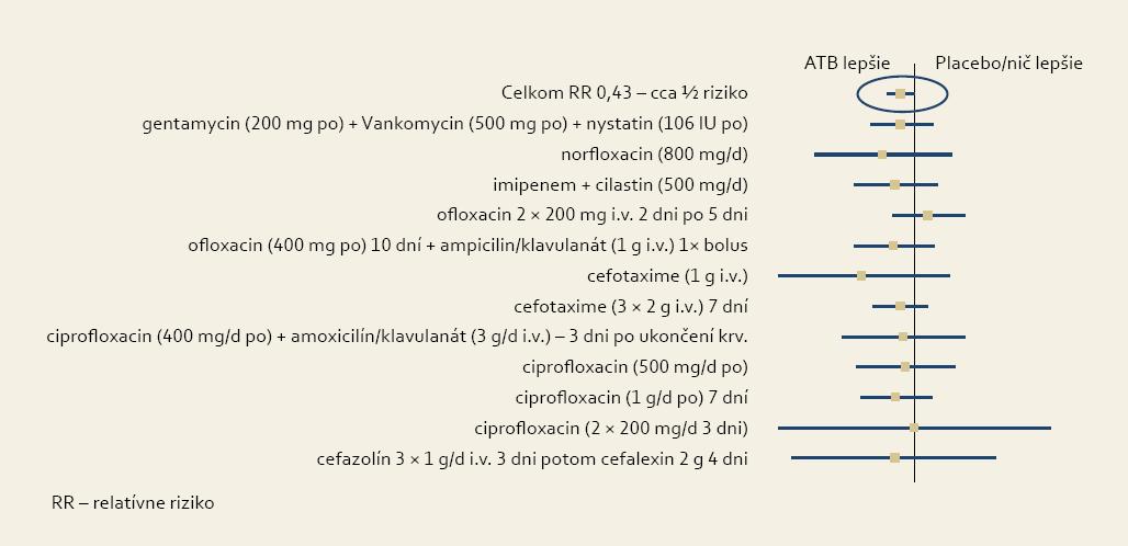 Vplyv antibiotickej liečby na mortalitu pacientov s krvácaním z gastrointestinálneho traktu. Upravené podľa [1]. Fig. 2. Influence of antibiotic treatment on the mortality of patients with gastrointestinal tract bleeding. Adjusted according to [1].