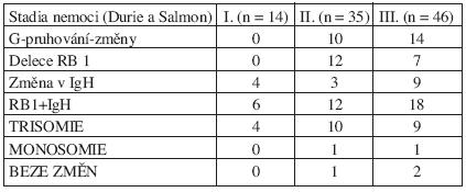 Zastoupení studovaných chromozomových změn v jednotlivých stadiích onemocnění MM.