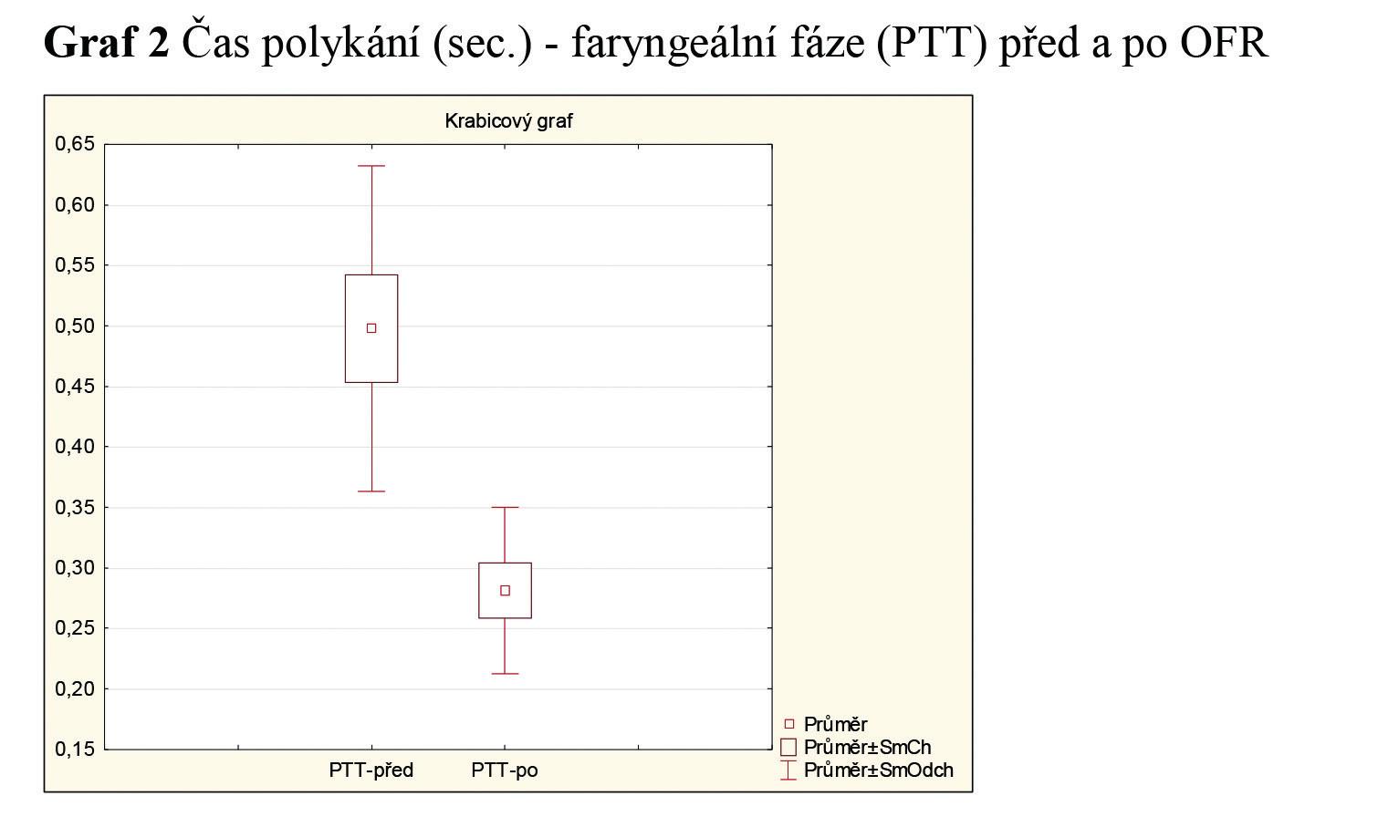 Čas polykání (sec.) - faryngeální fáze (PTT) před a po OFR.