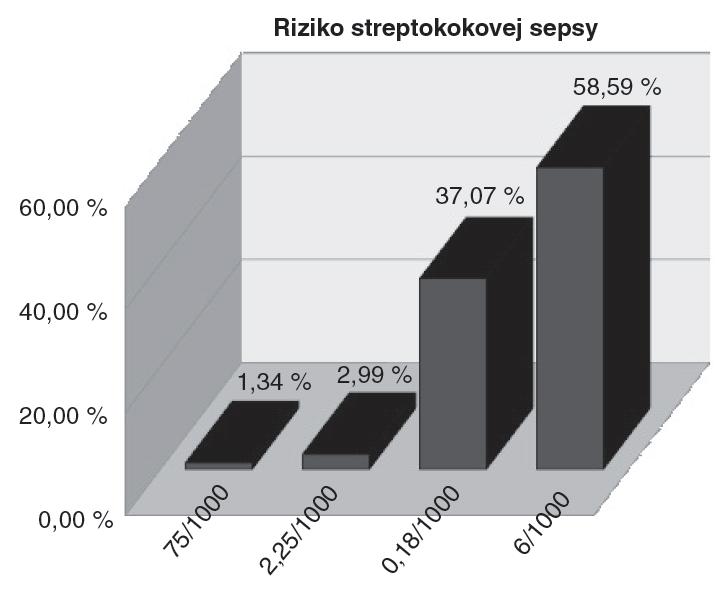 Percentuálne rozloženie rizika včasnej GBS sepsy v súbore novorodencov GBS kolonizovaných matiek (n = 669).