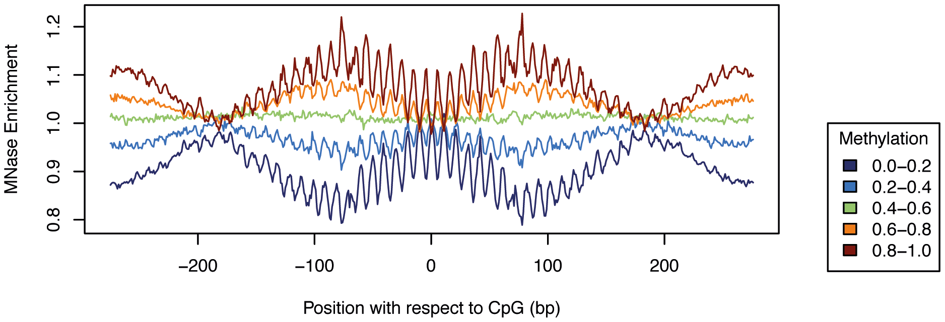 Nucleosome positioning explains only limited variation in methylation in PMDs.
