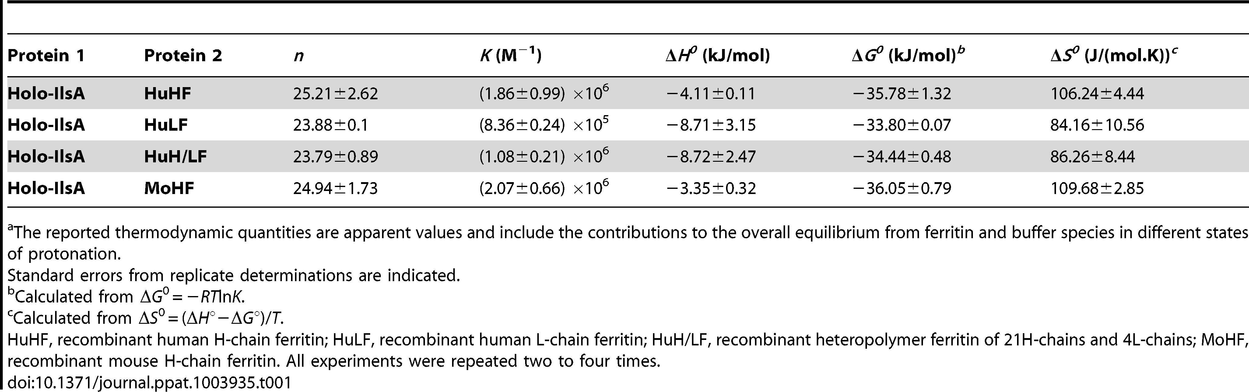 Best fit parameters for ITC measurements of IlsA binding to ferritins<em class=&quot;ref&quot;>a</em>.
