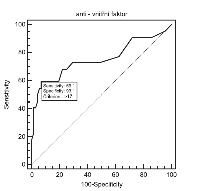 ROC křivka pro protilátky proti vnitřnímu faktoru Fig. 4. ROC curve for anti-intrinsic factor antibodies