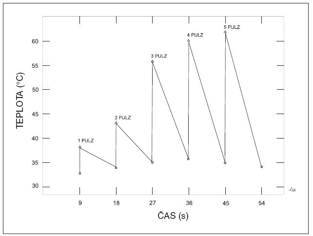Zmeny teploty kože v závislosti od počtu zábleskov. Zmeny teploty kože spôsobené sériou po sebe nasledujúcich zábleskov s nastavením: energia 18 J/cm<sup>2</sup>, dĺžka pulzu: 30 ms, interval medzi pulzami: 9 s. Spracované podľa: Myhill, J., Bäumler,W., Hennings, L. et al. The interaction of broadband intense pulsed light (IPL) and skin during a multi-pulse application. Medical LaserApplication, 2008, 23, p. 71–78.