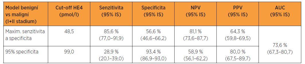 Logistický regresní model - maximum součtu senzitivity a specificity a daná 95% specificita