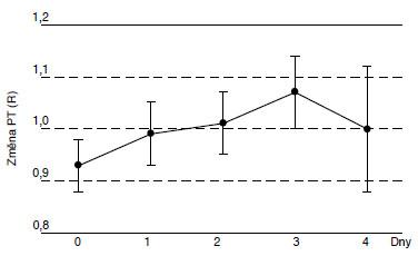 Změny protrombinového testu PT (R) v rozmražené plazmě.