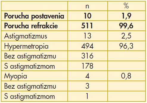 Špecifikácia porúch zraku v súbore 2
