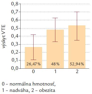 Výskyt VTE podľa kategóri í BMI v podskupine pacientov bez rizikových faktorov VTE (malignita, nedávny operačný výkon, prekonaná VTE v anamnéze, NCMP, imobilizácia, sadrová imobilizácia končatiny).