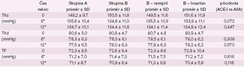 Změna systolického a diastolického tlaku a tepové frekvence u nemocných s ISH. * statisticky významný rozdíl v časech 0 a 6/ 12 měsíců v rámci skupin A, B, B – ramipril a B – losartan (p < 0,05).