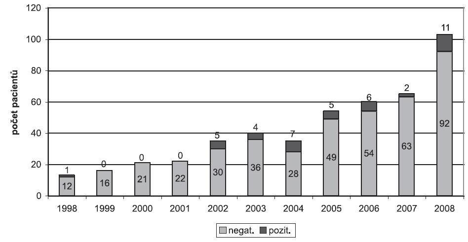 Počty pacientů vyšetřených v jednotlivých letech na protilátky proti hantavirům  Legenda: negat. = počet séronegativních pacientů vyšetřených v příslušném roce; pozit. = počet séropozitivních pacientů vyšetřených v příslušném roce Fig.1. Number of patients investigated for antibodies against hantaviruses in individual years Notes: negat. = number of sero-negative patients investigated in individual year; pozit. = number of sero-positive patients investigated in individual year