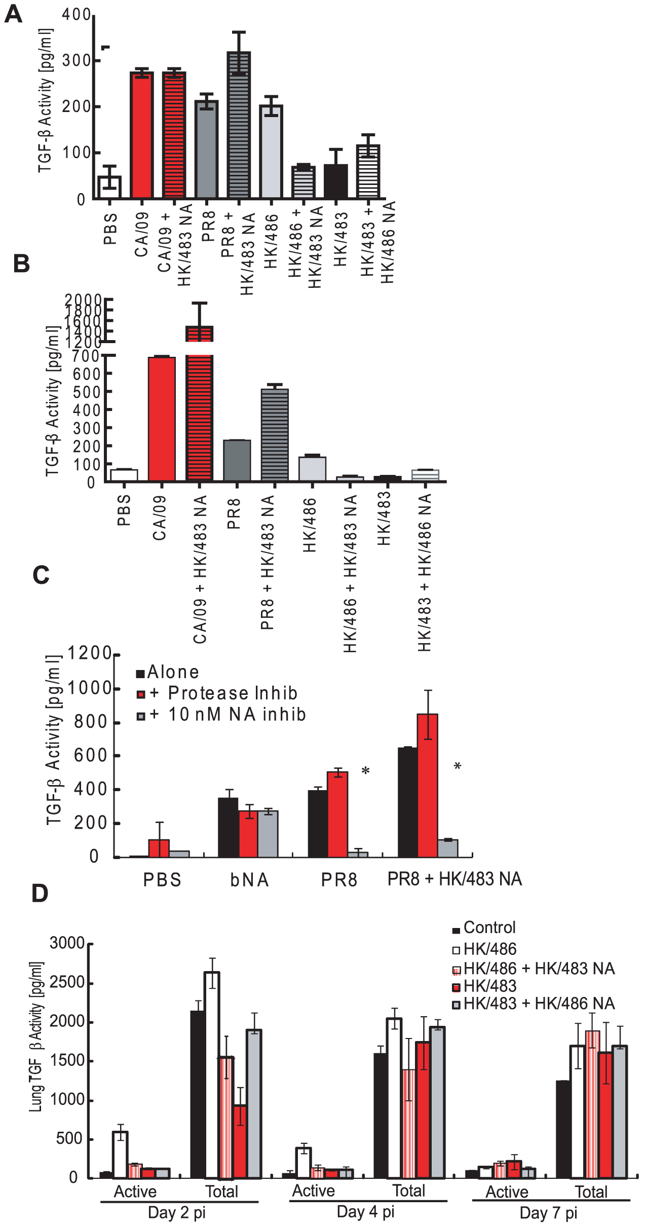 Reassortant viruses differentially activate rLTGF-β.