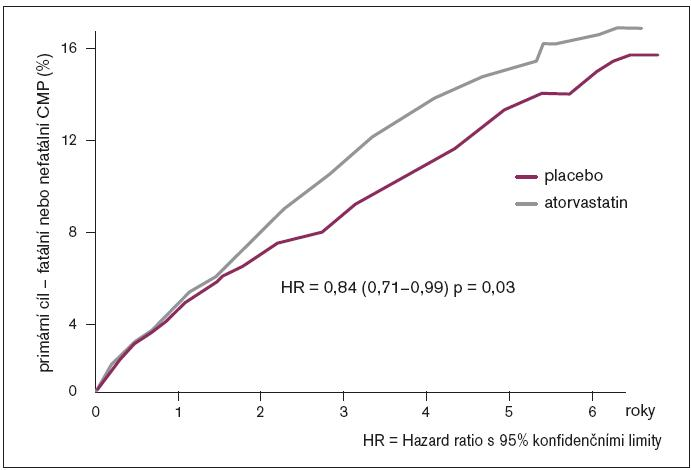 Primární cíl studie, tj. výskyt fatální nebo nefatální cévní mozkové příhody ve skupině léčené atorvastatinem a ve skupině placebové.