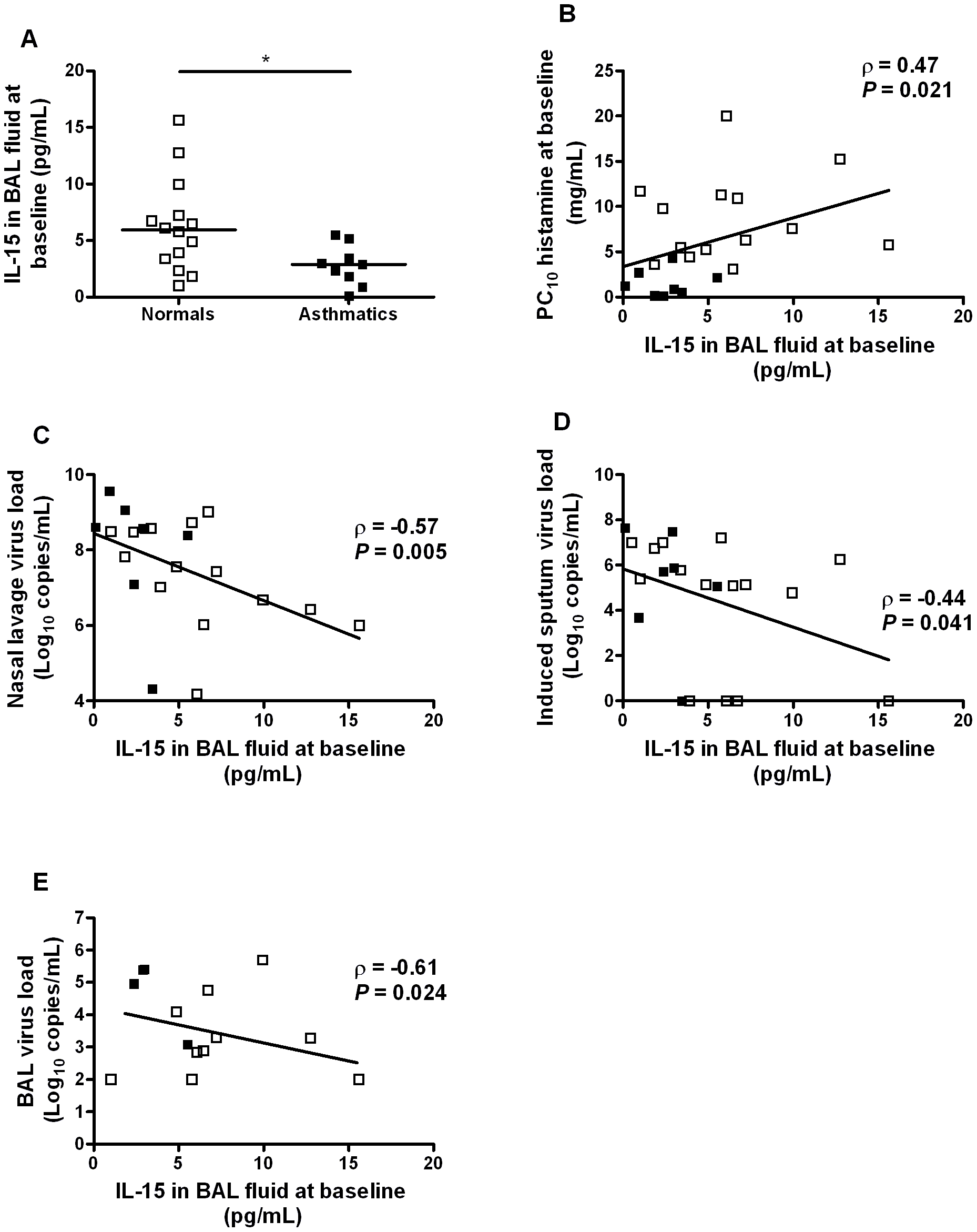 IL-15 levels in BAL fluid in asthma are inversely related to airway hyperresponsiveness and virus load on subsequent <i>in vivo</i> rhinovirus infection.