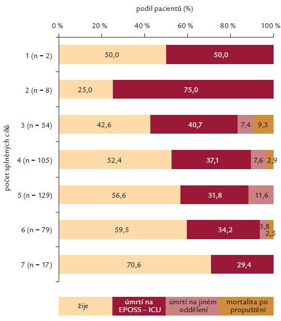 Zde je znázorněn počet pacientů v jednotlivých skupinách dle celkového počtu splněných cílů v resuscitačním balíčku pro léčbu těžké sepse. Dále je ukázána v těchto skupinách podíl pacientů, kteří zemřeli a také místo úmrtí.