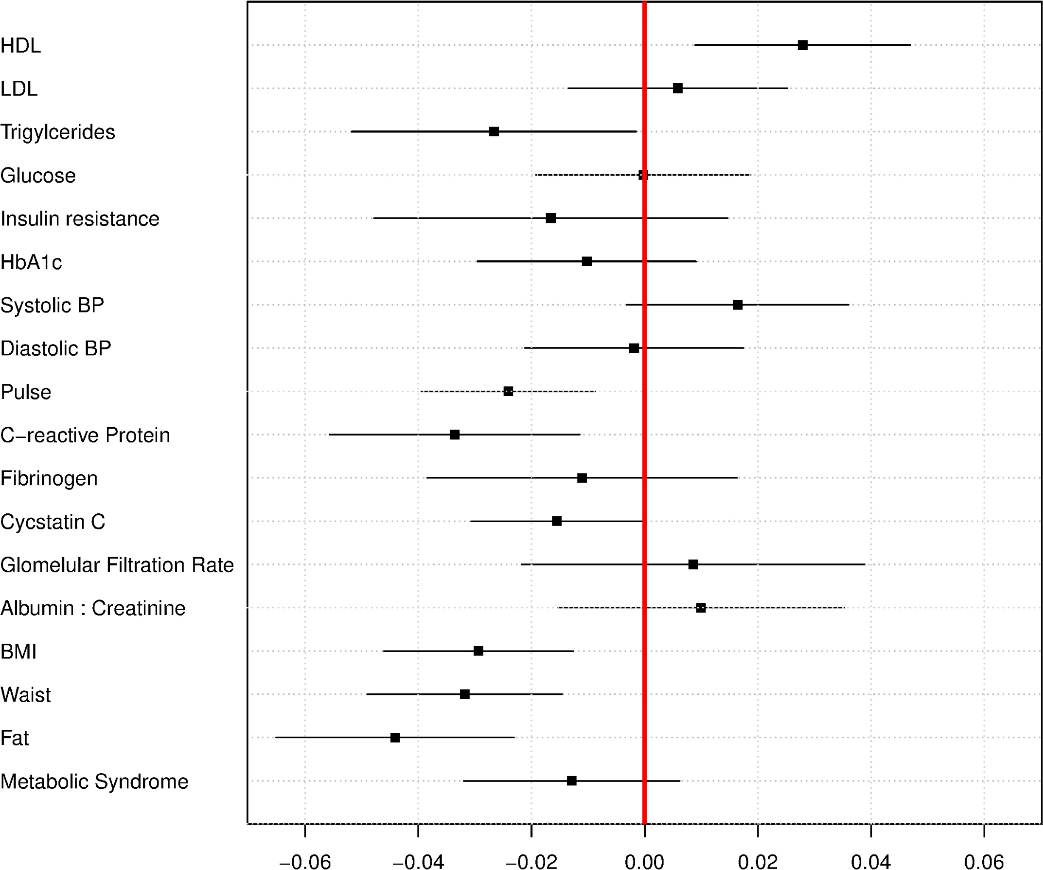 Regression coefficients for relationship between biomarkers and LTL, in standard deviations of biomarker per kb of LTL, ages 20–84, NHANES 1999–2002.