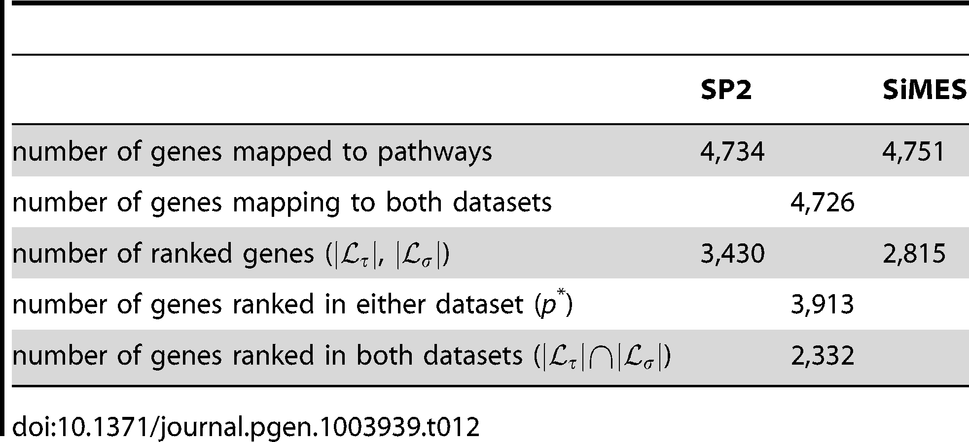 Summary of genes analysed and ranked in SP2 and SiMES datasets.