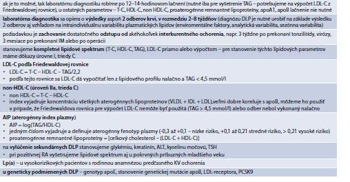 Tab. 15.11 | Zásady laboratórnej diagnostiky DLP