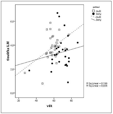 Korelace mezi tloušťkou ILM a věkem diabetiků ve vztahu k jejich pohlaví Vysvětlivka: ILM – vnitřní limitující membrána