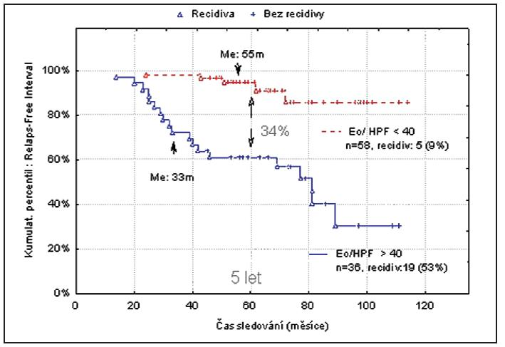 Pravděpodobnost recidivy NP / tkáňová eozinofilie.