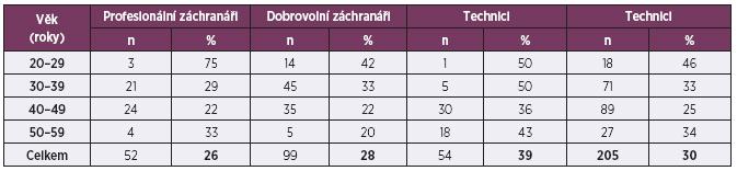 Počet záchranářů podle profesí a věku, kteří nesplnili výkonnostní kriteria