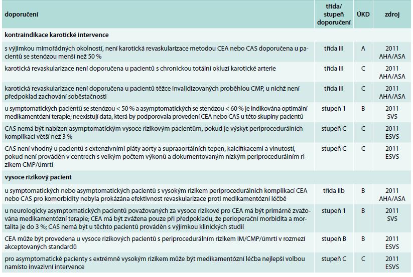 Kontraindikace karotické intervence a vysoce rizikový pacient