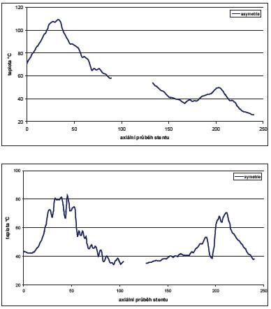 Teplotní profil vose stentu při asymetrické asymetrické pozici stentu vůči indiferentní plošné elektrodě (zpracování teplotních map na Obr. 3), chyba měření je dána v tomto případě přesností přístroje deklarovanou výrobcem na ±2°C.