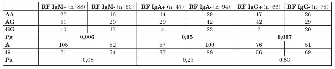 Distribuce genotypů a alelické frekvence polymorfismu -1082 G/A genu pro IL-10 u pacientů s RA s pozitivitou a negativitou RF IgM, IgA a IgG.