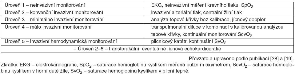 """Schéma """"stupňovitého"""" přístupu hemodynamického monitorování"""