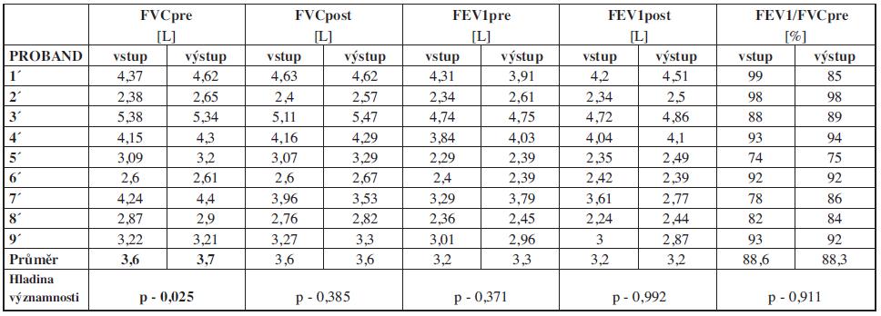 Hodnoty spirometrického vyšetření kontrolní skupiny.