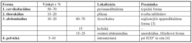 Klinické formy aktinomykózy Tab. 1: Clinical forms of actinomycosis