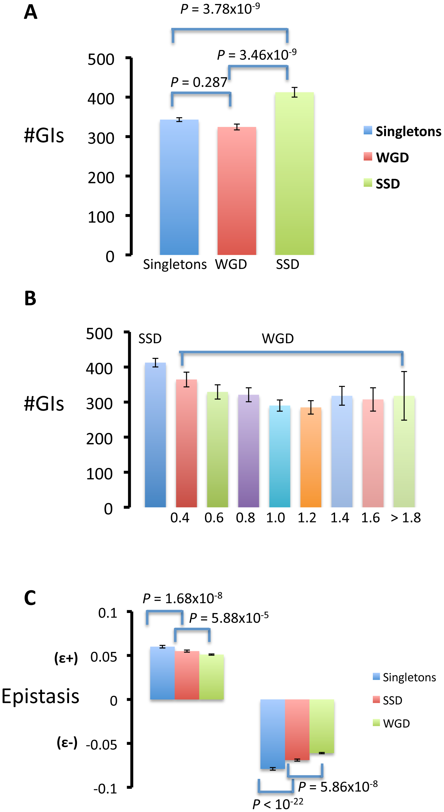 Gene duplicated by small-scale duplications (SSD) present a larger number of genetic interactions (#GI) than those duplicated by whole-genome duplication (WGD) and singletons.