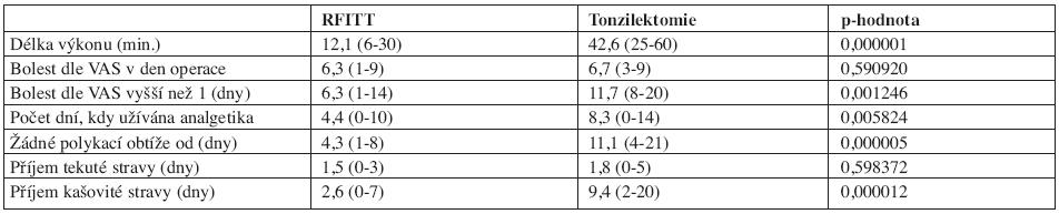 Srovnání RFITT a tonzilektomie.