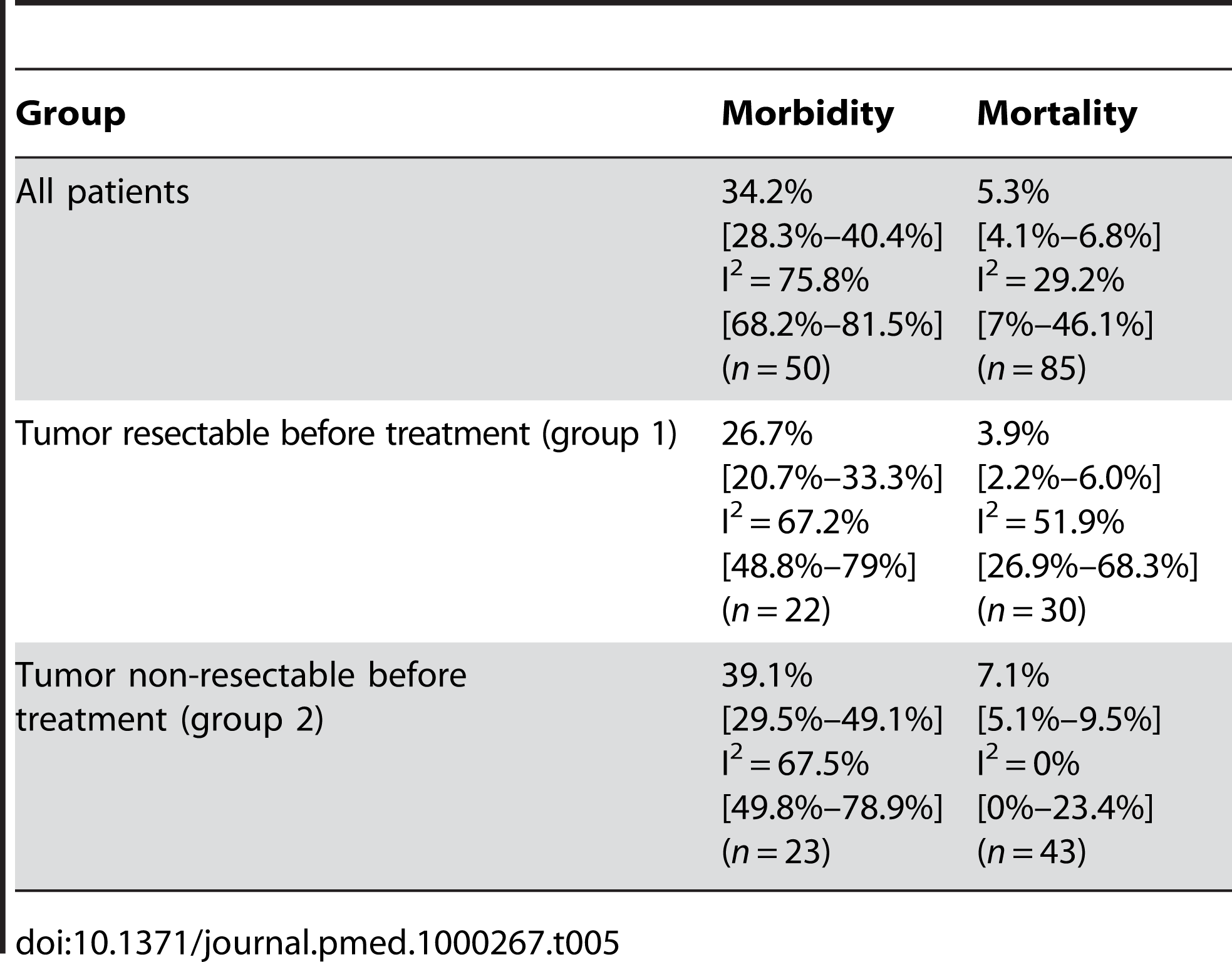 Estimates of morbidity and mortality in patients undergoing pancreatic resection following neoadjuvant therapy including the 95% confidence interval from the random effect model and number of assessable studies for each group (<i>n</i>).