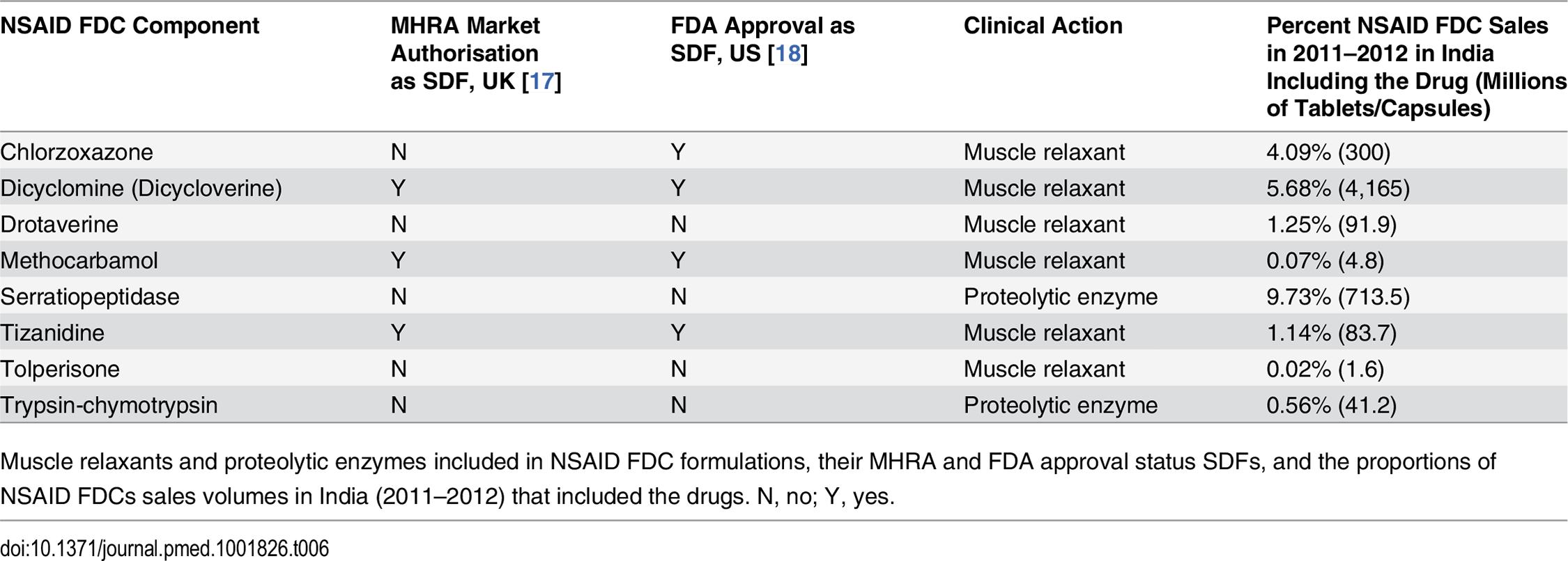 Muscle relaxants and proteolytic enzymes included in NSAID FDC formulations marketed in India.