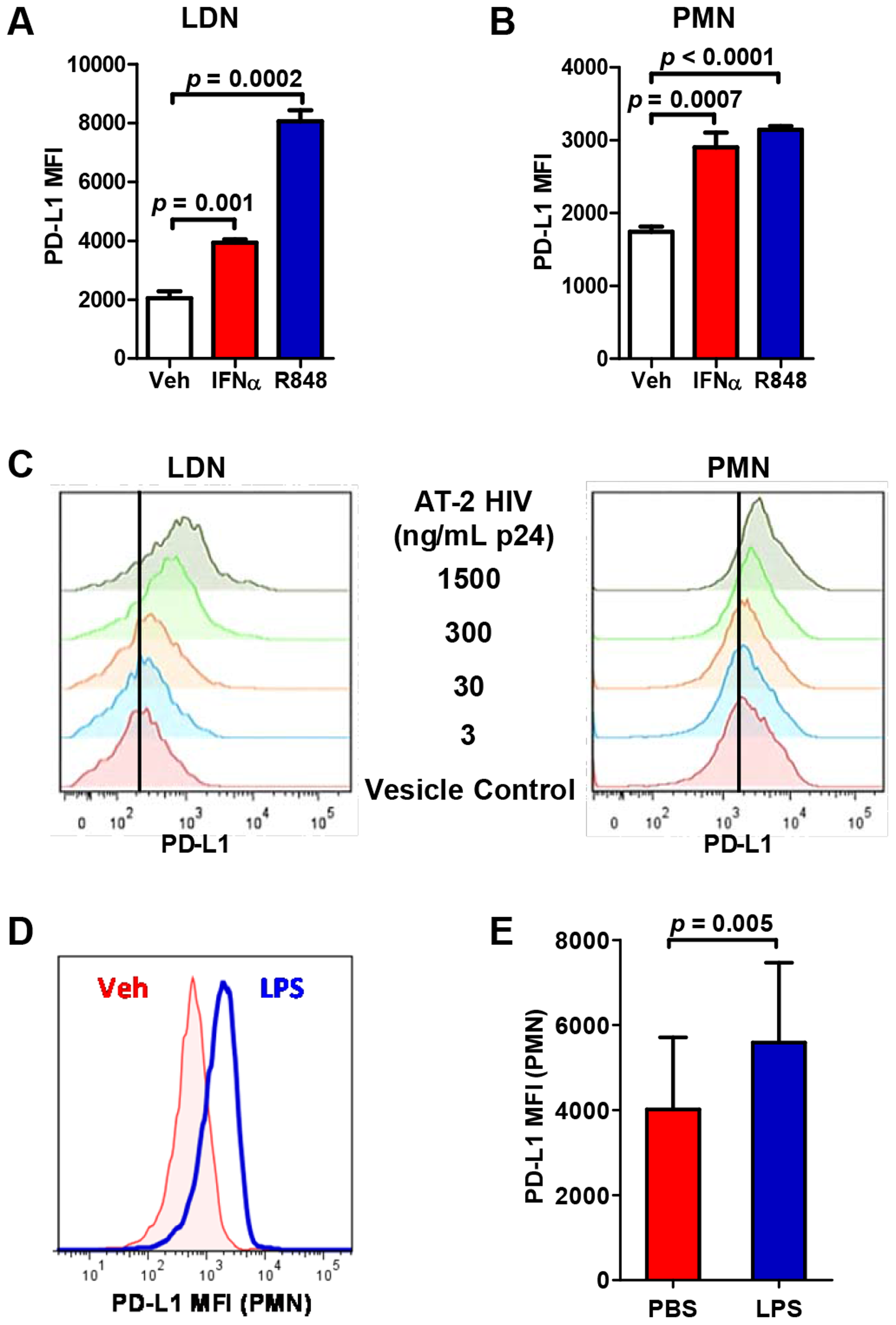 PD-L1 expression on neutrophils is induced by HIV-1 virions, IFNα, TLR-7 ligand R848, and LPS.