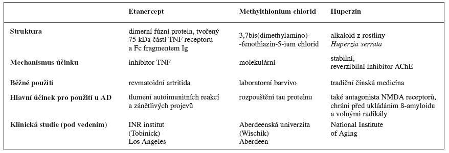 Vybrané probíhající klinické studie